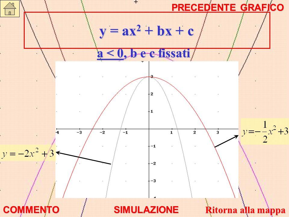 y = ax2 + bx + c a < 0, b e c fissati PRECEDENTE GRAFICO COMMENTO
