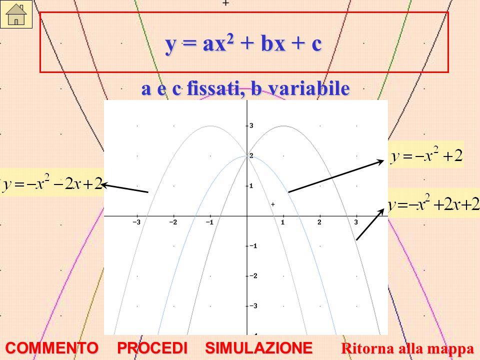 y = ax2 + bx + c a e c fissati, b variabile COMMENTO PROCEDI