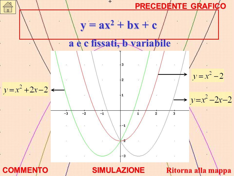 y = ax2 + bx + c a e c fissati, b variabile PRECEDENTE GRAFICO