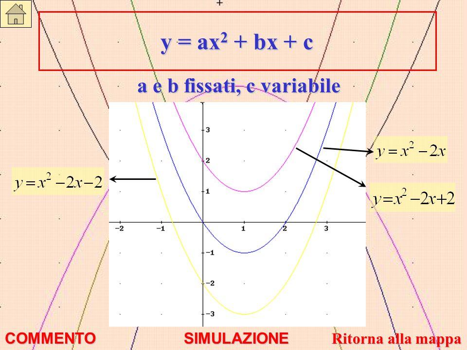 y = ax2 + bx + c a e b fissati, c variabile COMMENTO SIMULAZIONE