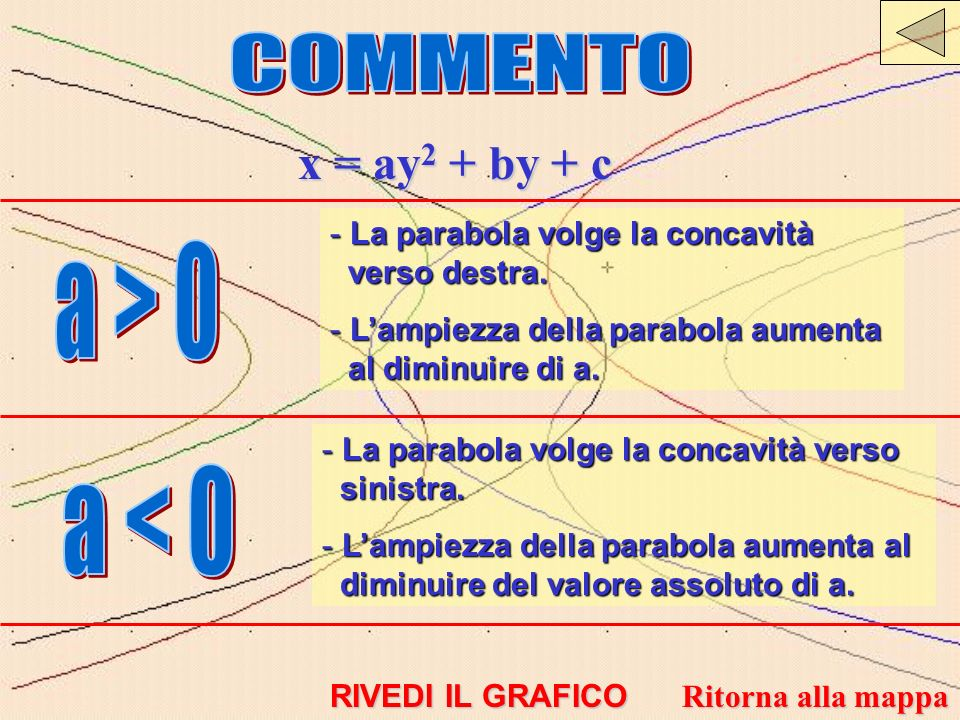 COMMENTO x = ay2 + by + c a > 0 a < 0
