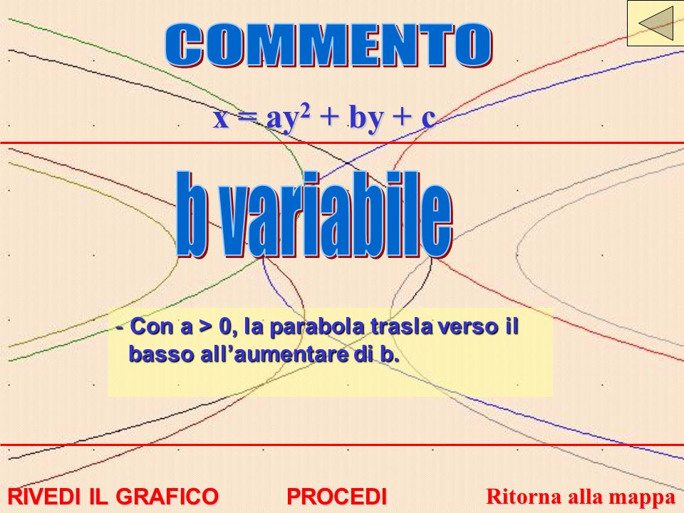 COMMENTO x = ay2 + by + c b variabile