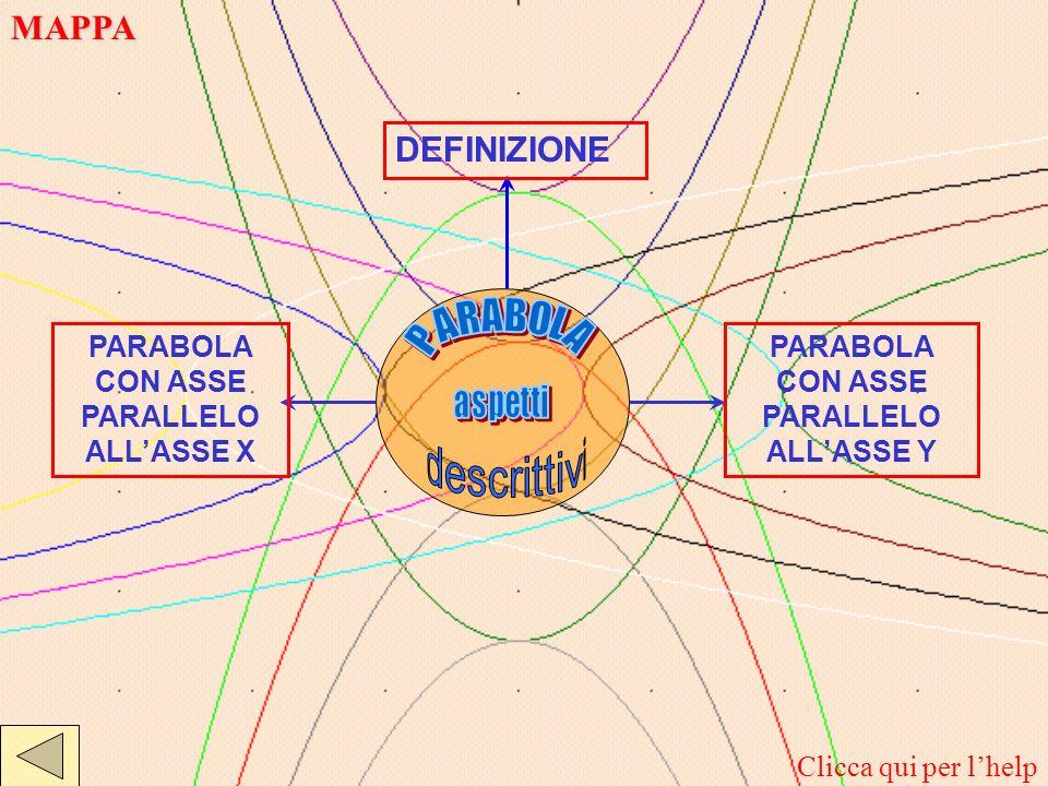 MAPPA DEFINIZIONE PARABOLA CON ASSE PARALLELO ALL'ASSE X PARABOLA