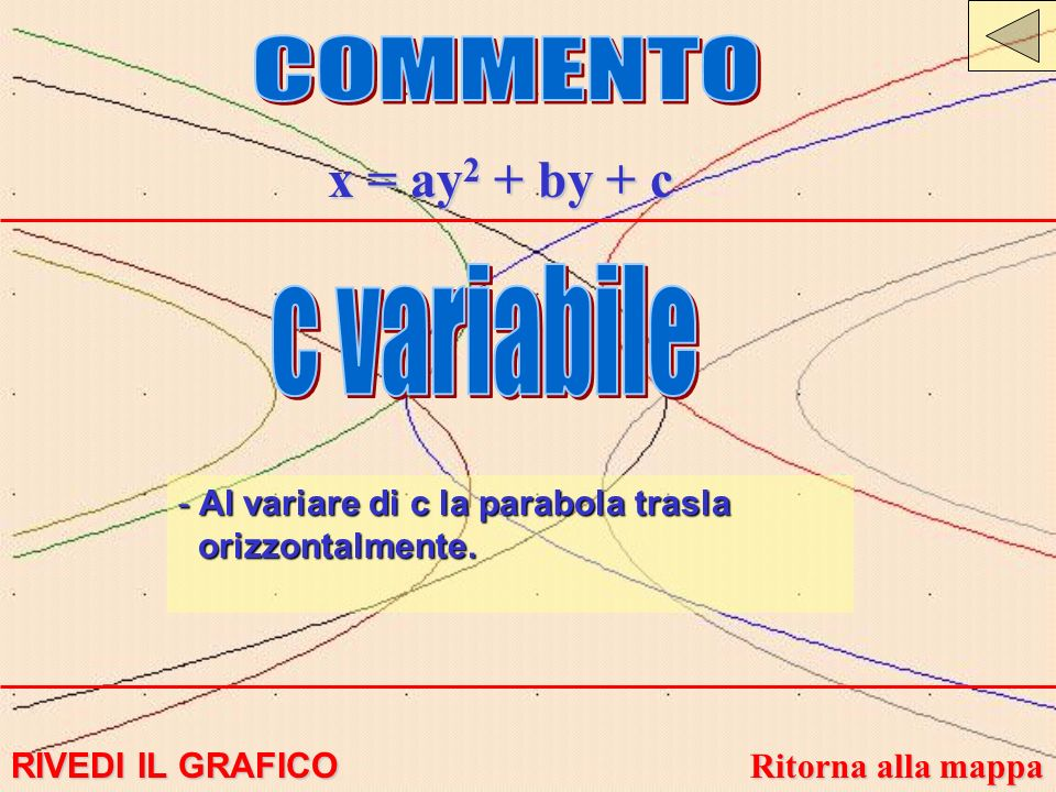 COMMENTO x = ay2 + by + c c variabile