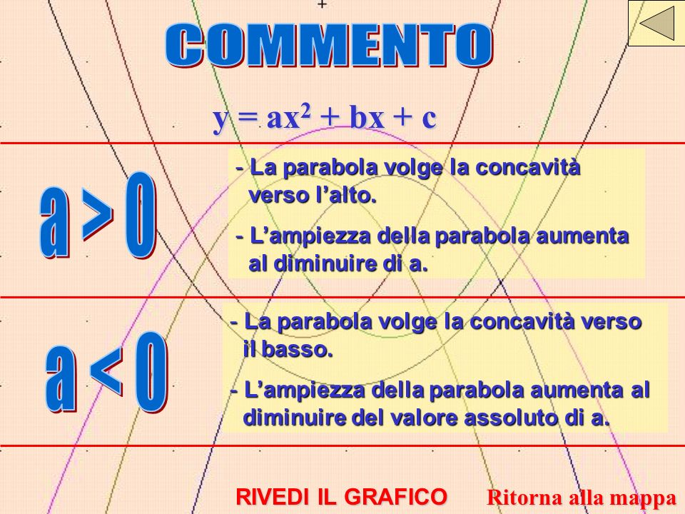COMMENTO y = ax2 + bx + c a > 0 a < 0