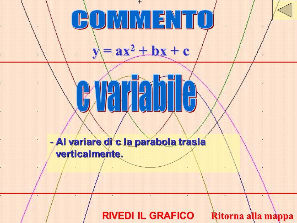 COMMENTO y = ax2 + bx + c c variabile