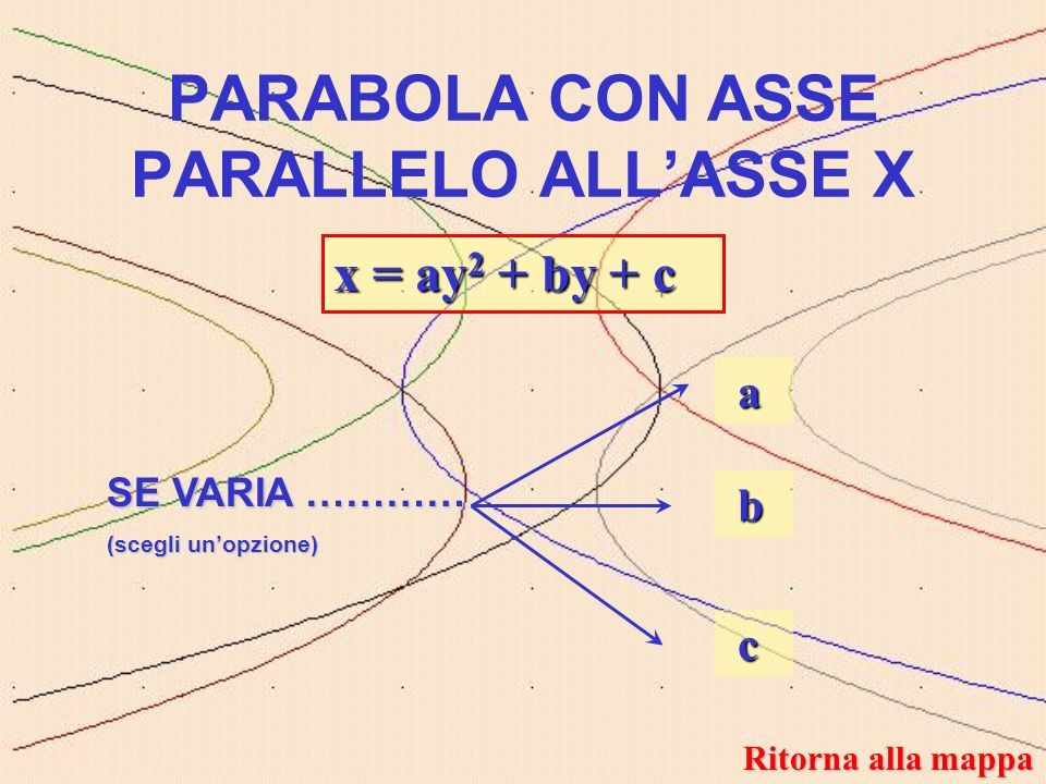 PARABOLA CON ASSE PARALLELO ALL'ASSE X