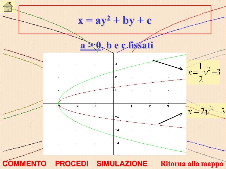 x = ay2 + by + c a > 0, b e c fissati COMMENTO PROCEDI SIMULAZIONE