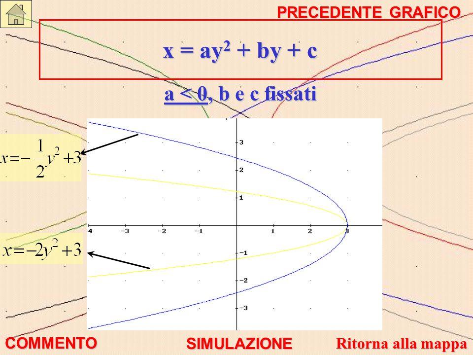 x = ay2 + by + c a < 0, b e c fissati PRECEDENTE GRAFICO COMMENTO