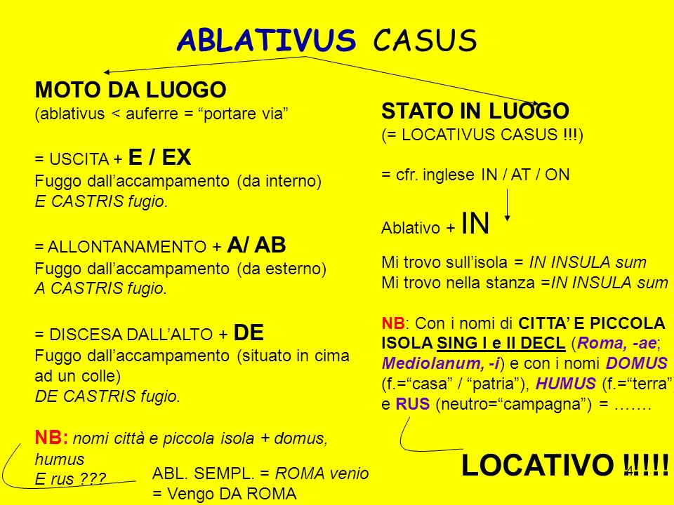 ABLATIVUS CASUS LOCATIVO !!!!! MOTO DA LUOGO STATO IN LUOGO