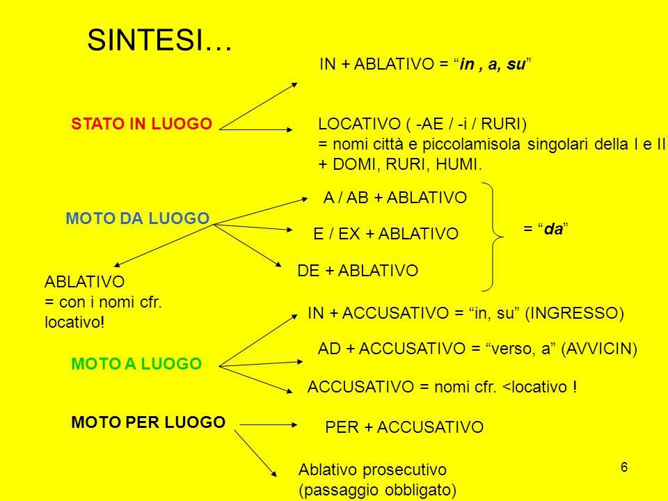SINTESI… IN + ABLATIVO = in , a, su STATO IN LUOGO