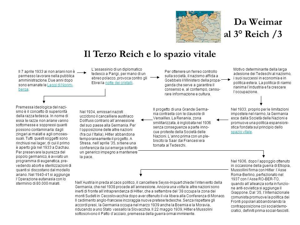 Il Terzo Reich e lo spazio vitale