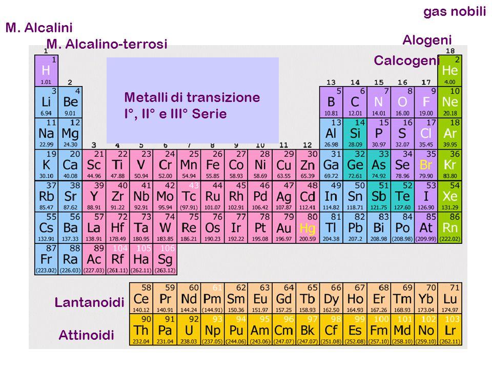 gas nobili M. Alcalini. Alogeni. M. Alcalino-terrosi. Calcogeni. Metalli di transizione. I°, II° e III° Serie.