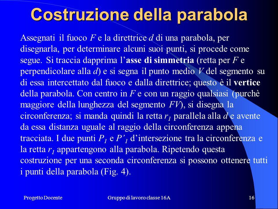 Costruzione della parabola