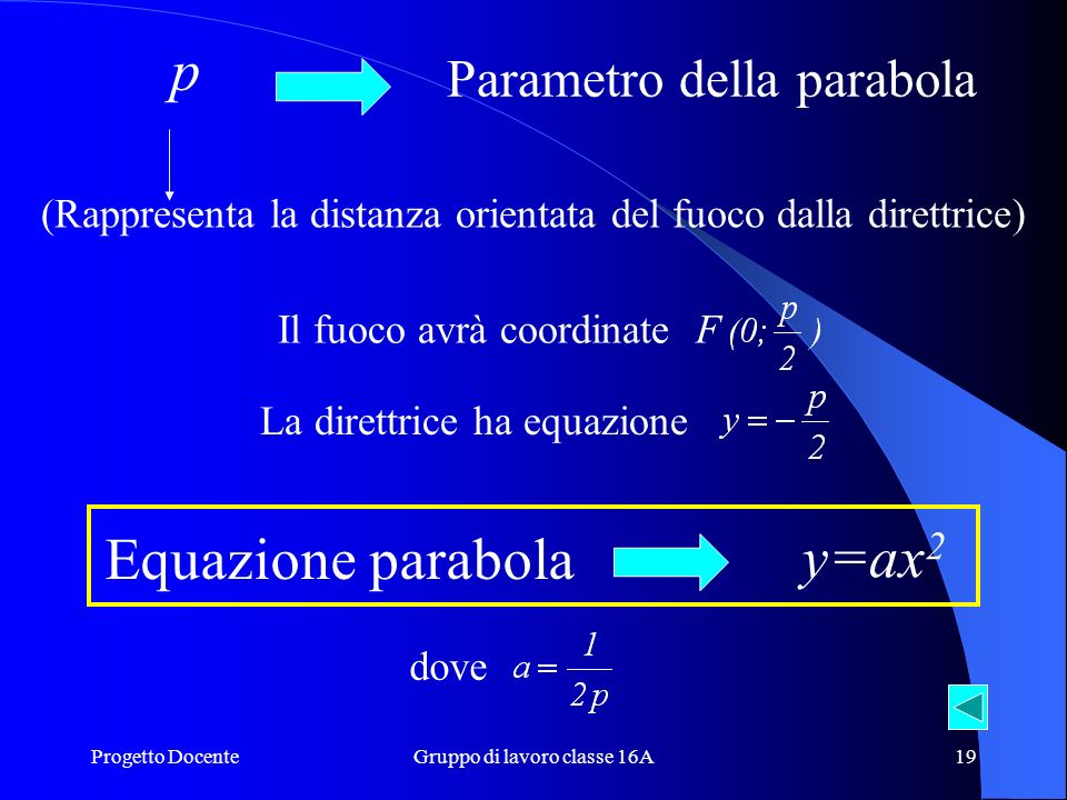 p Equazione parabola y=ax2 Parametro della parabola