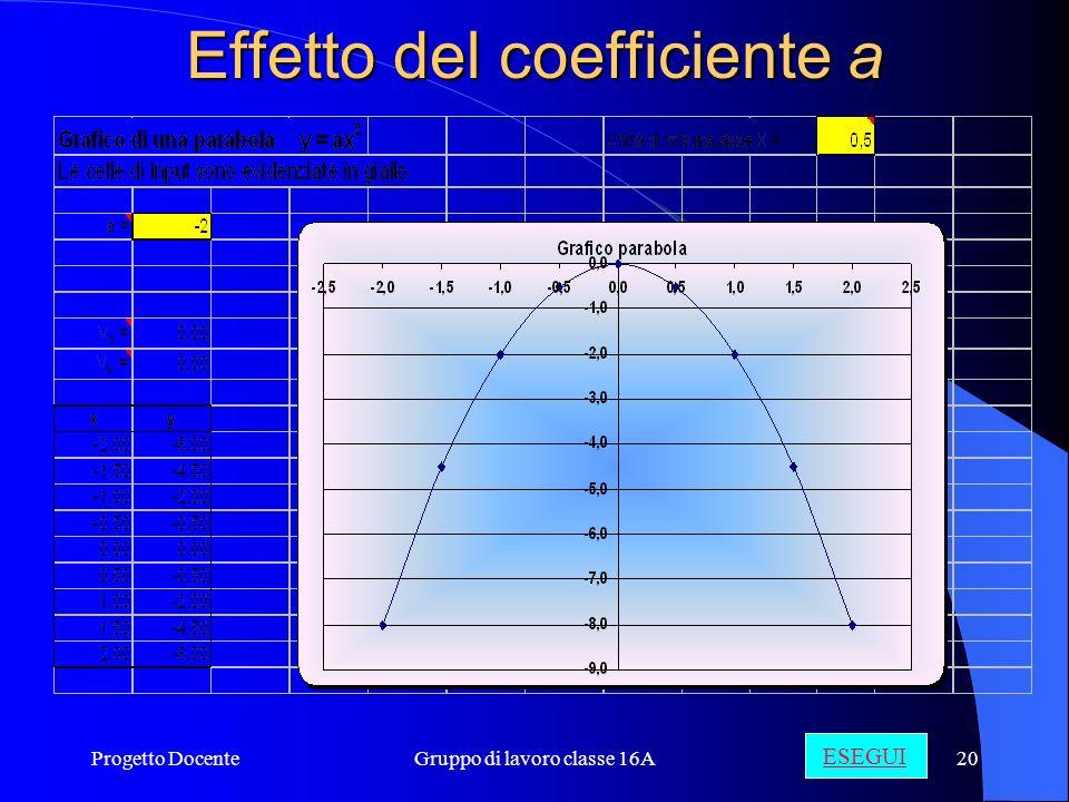 Effetto del coefficiente a