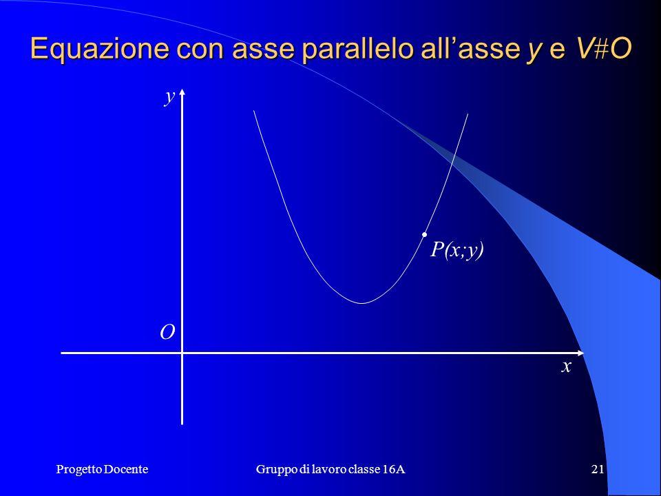 Equazione con asse parallelo all'asse y e VO