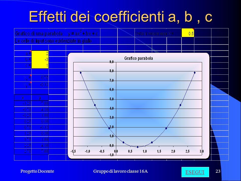 Effetti dei coefficienti a, b , c