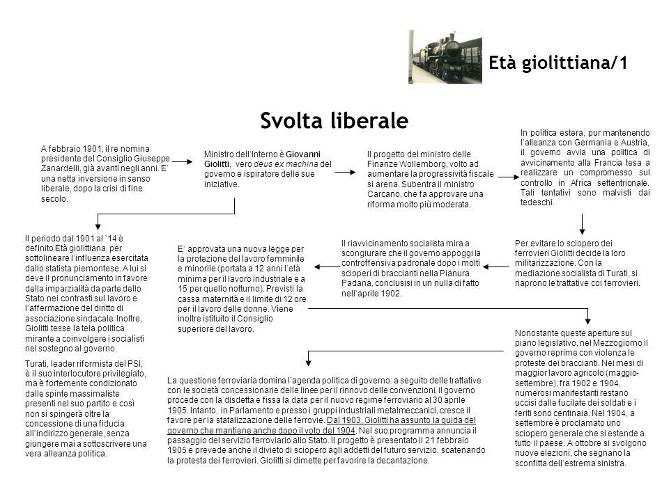 Svolta liberale Età giolittiana/1