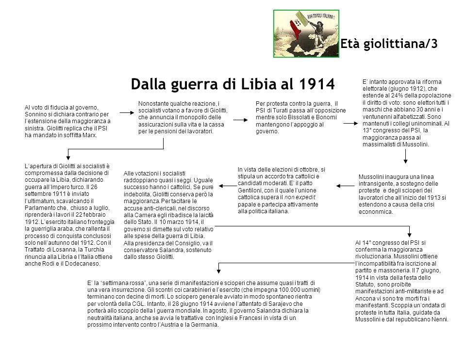 Dalla guerra di Libia al 1914