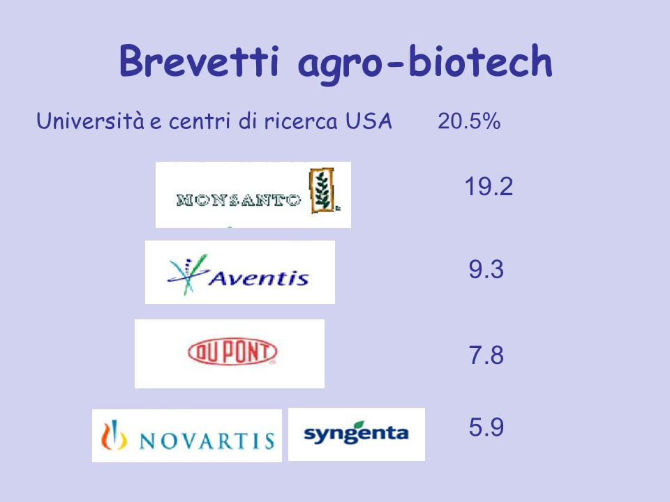 Brevetti agro-biotech