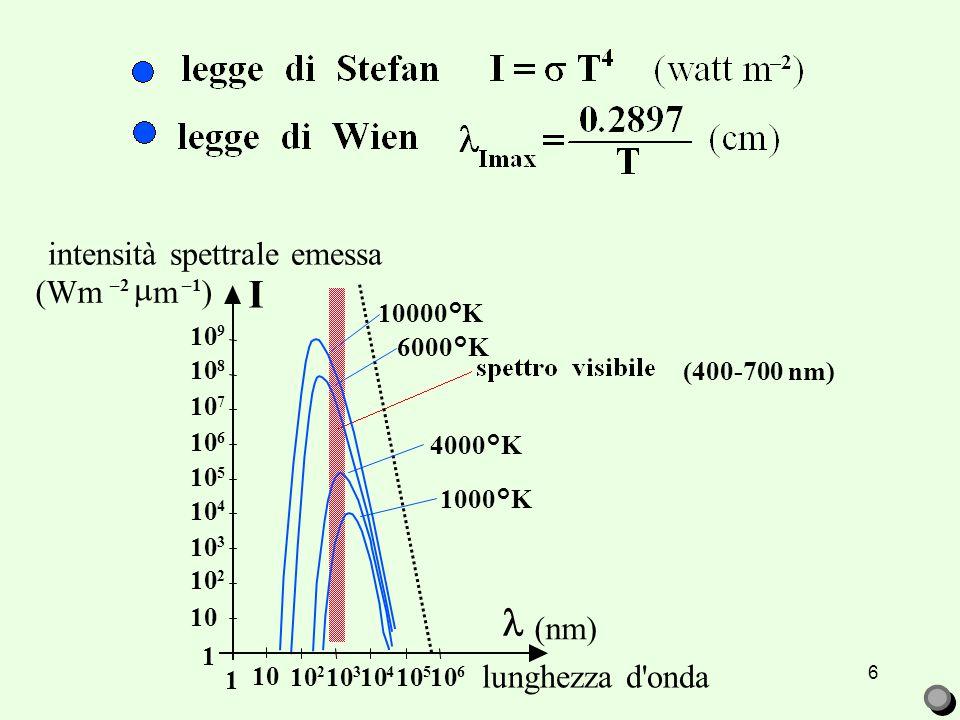 µ CONVEZIONE CONDUZIONE Q D T = (T – T ) IRRAGGIAMENTO ( T I = I – I =