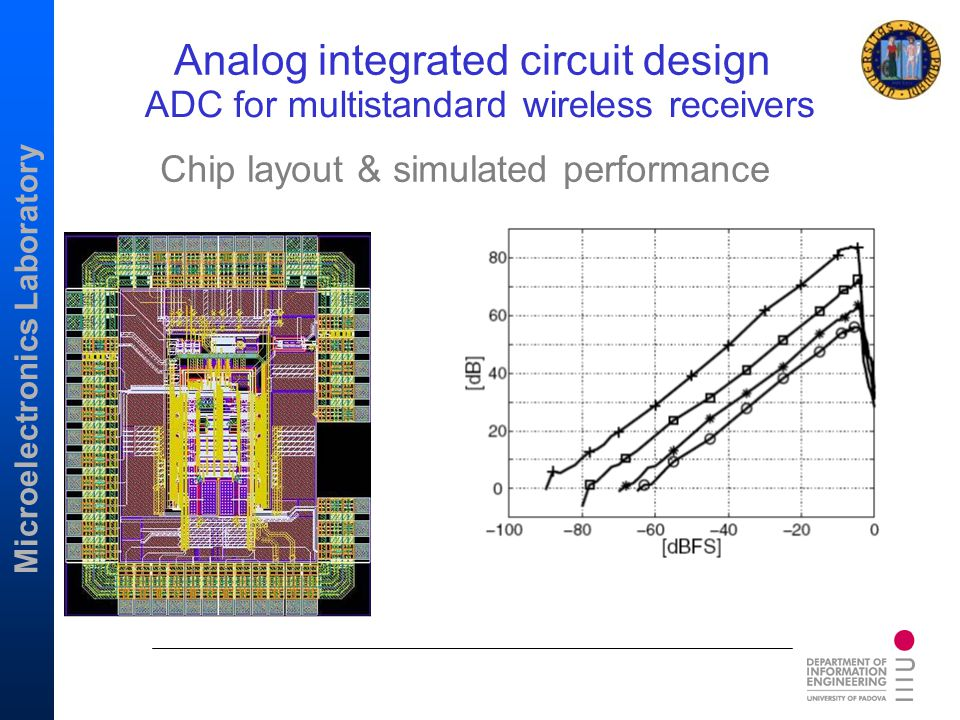 ADC for multistandard wireless receivers