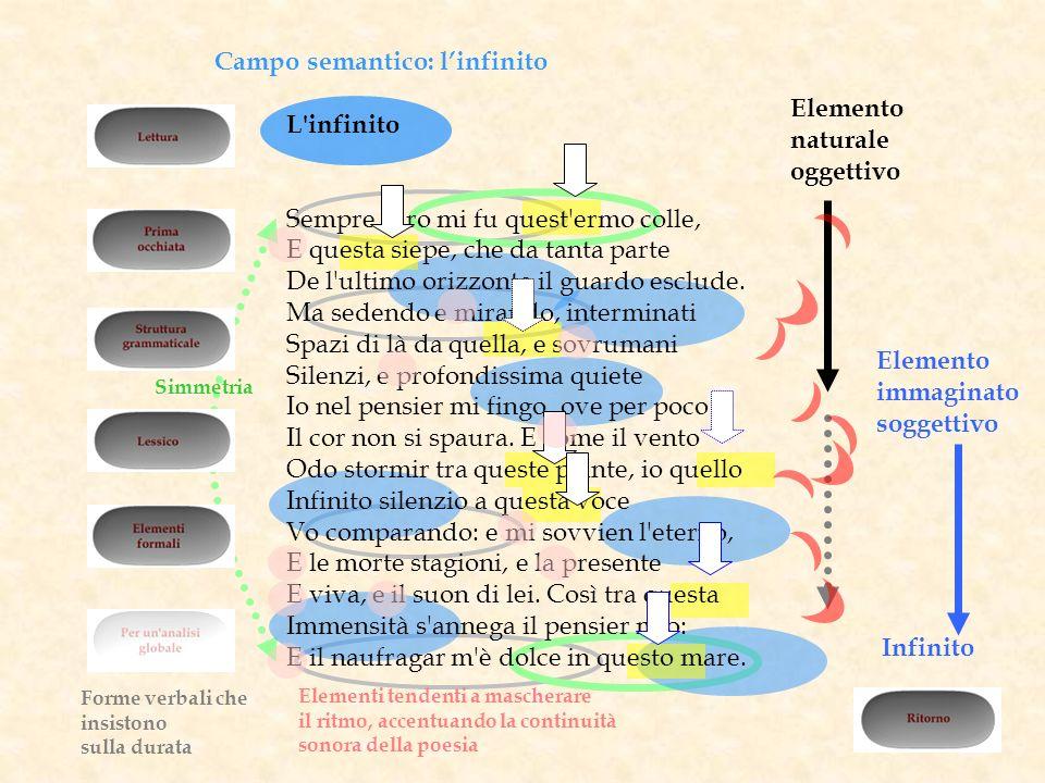 Campo semantico: l'infinito