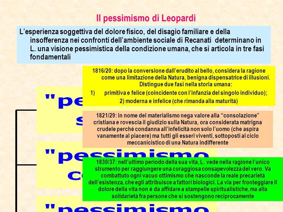 Il pessimismo di Leopardi