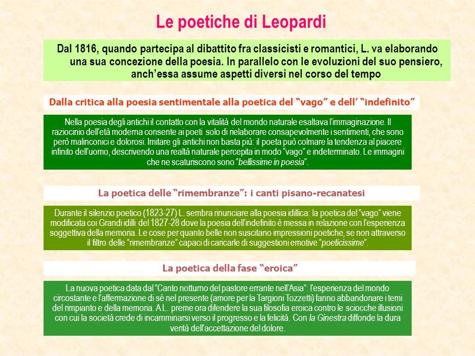 Le poetiche di Leopardi