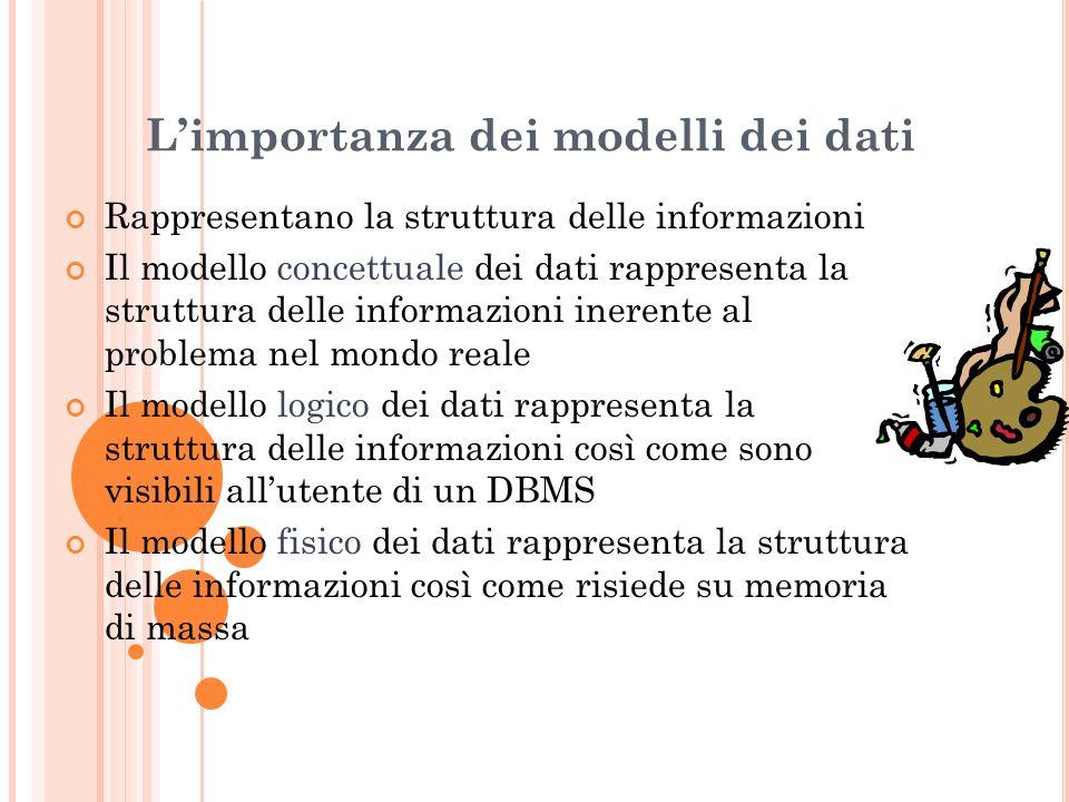 L'importanza dei modelli dei dati