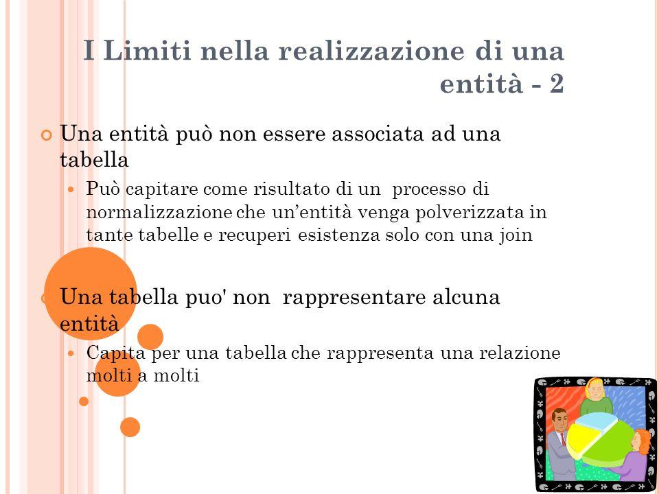 I Limiti nella realizzazione di una entità - 2