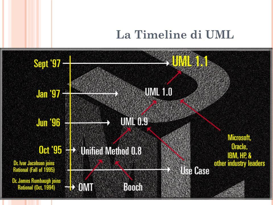 La Timeline di UML