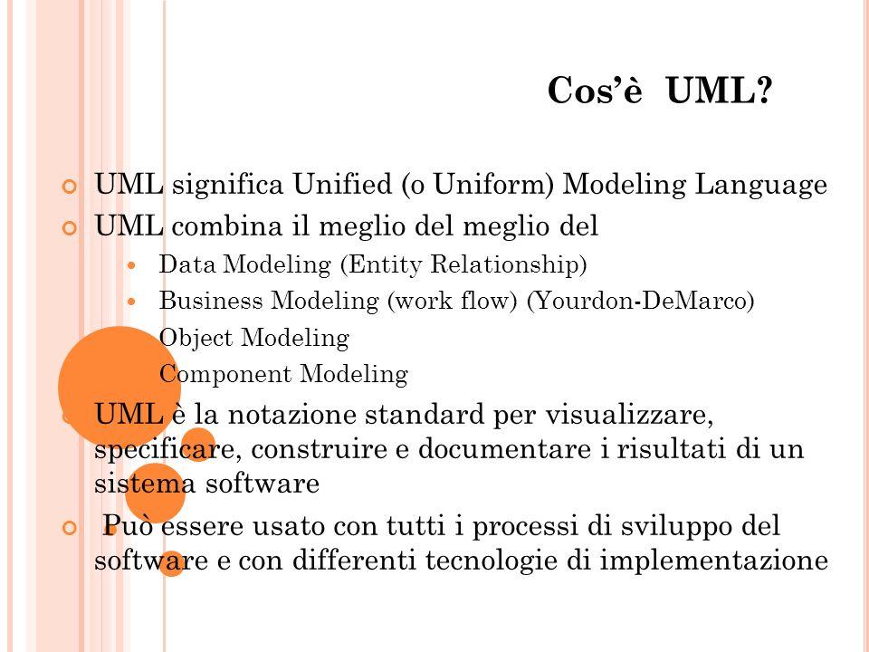 Cos'è UML UML significa Unified (o Uniform) Modeling Language