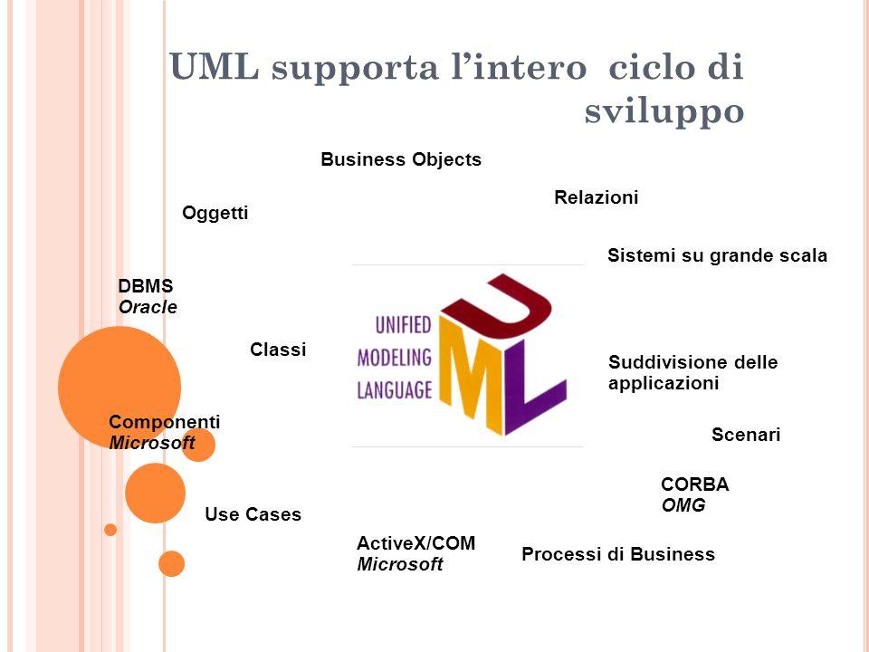 UML supporta l'intero ciclo di sviluppo
