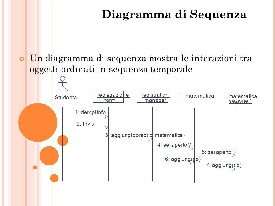 Diagramma di Sequenza Un diagramma di sequenza mostra le interazioni tra oggetti ordinati in sequenza temporale.