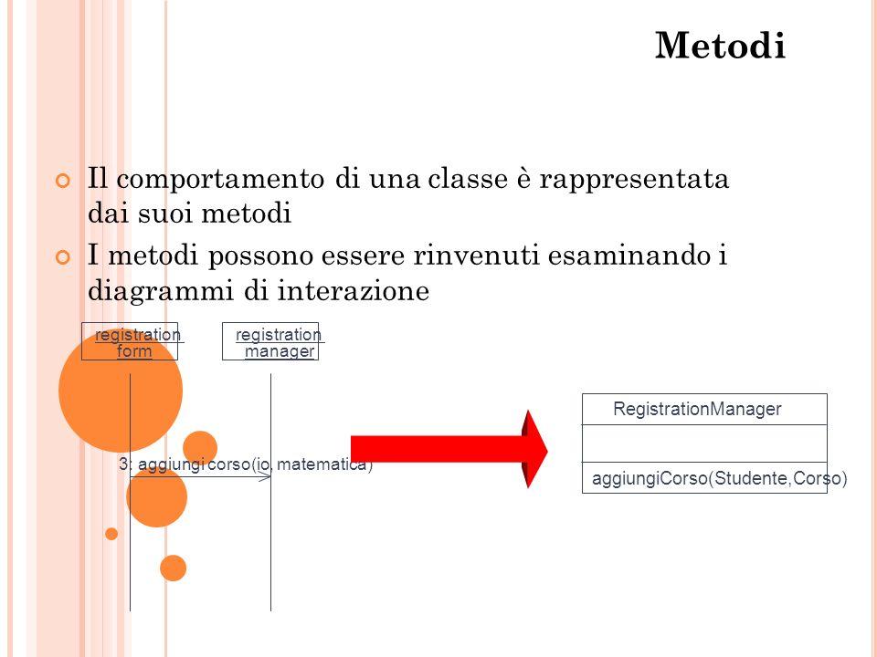 Metodi Il comportamento di una classe è rappresentata dai suoi metodi
