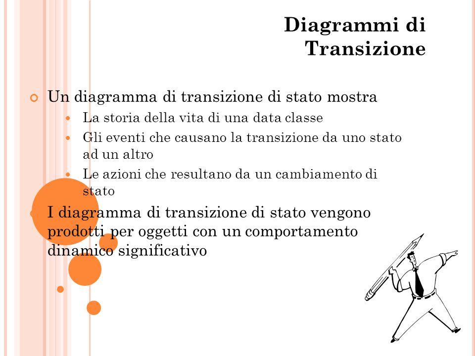 The State of Diagrammi di Transizione