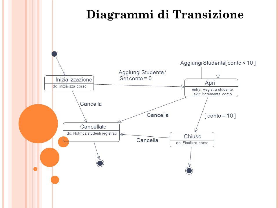 State Diagrammi di Transizione