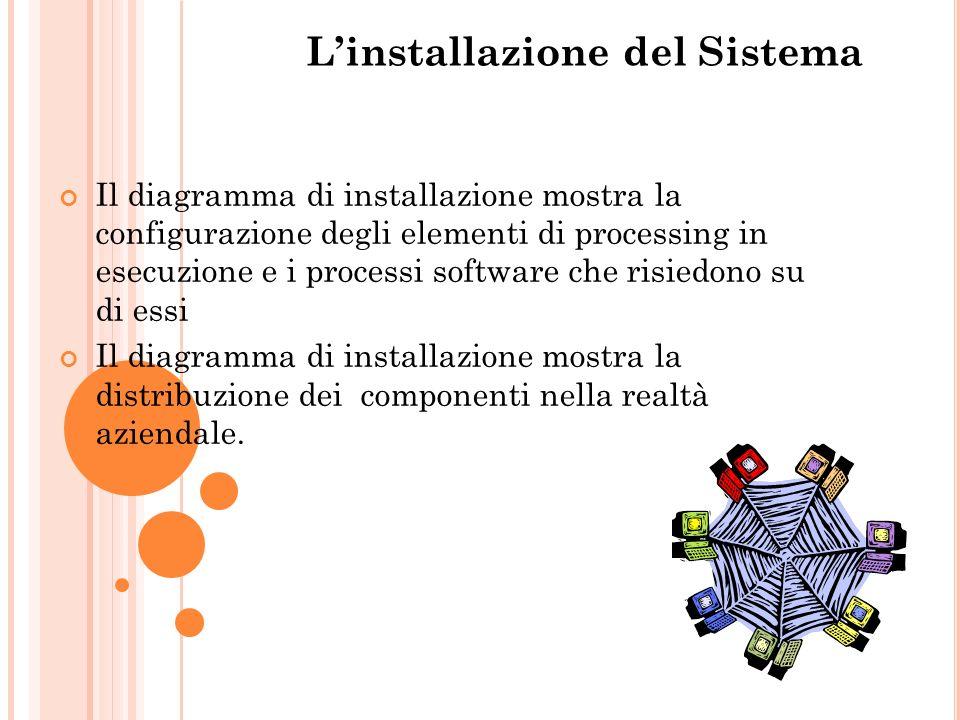 L'installazione del Sistema