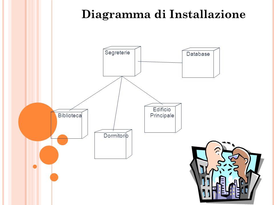 Diagramma di Installazione