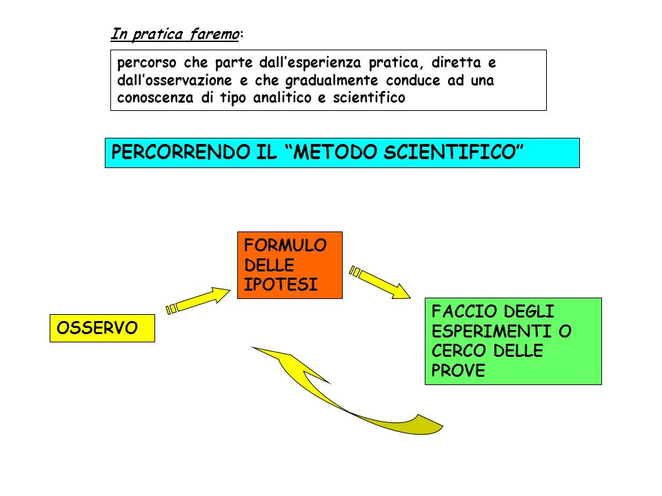 PERCORRENDO IL METODO SCIENTIFICO