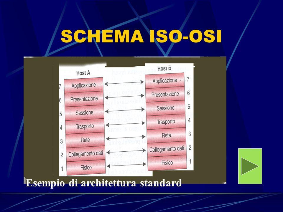 Esempio di architettura standard