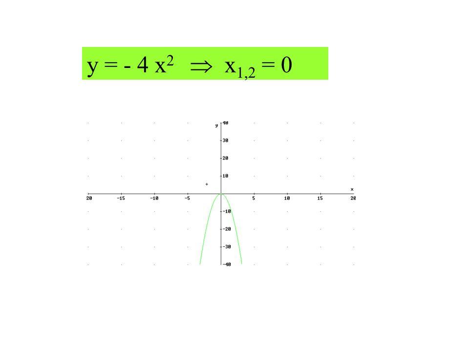 y = - 4 x2  x1,2 = 0