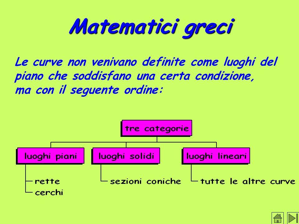 Matematici greci Le curve non venivano definite come luoghi del