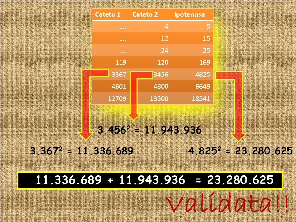 Cateto 1 Cateto 2. Ipotenusa. …. 4. 5. 12. 15. … 24. 25. 119. 120. 169. 3367. 3456. 4825.
