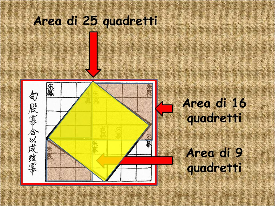 Area di 25 quadretti Area di 16 quadretti Area di 9 quadretti