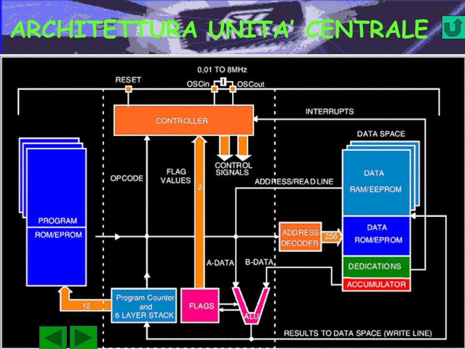 ARCHITETTURA UNITA' CENTRALE
