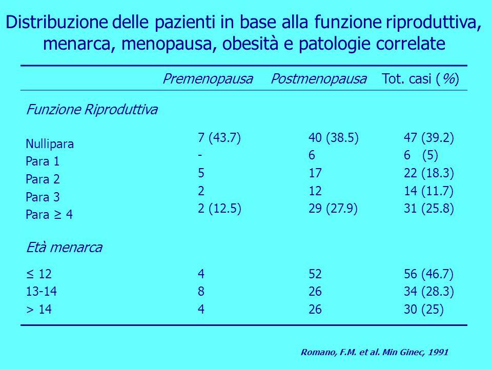 Distribuzione delle pazienti in base alla funzione riproduttiva, menarca, menopausa, obesità e patologie correlate
