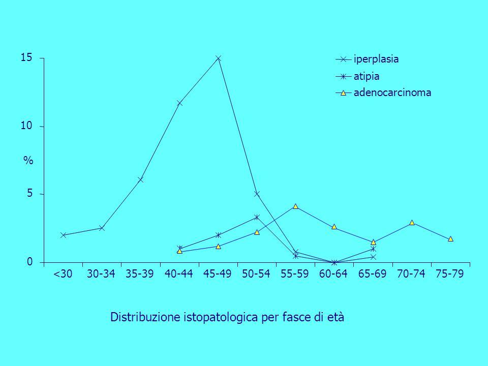 Distribuzione istopatologica per fasce di età